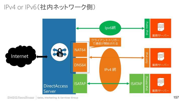 IPv4 or IPv6