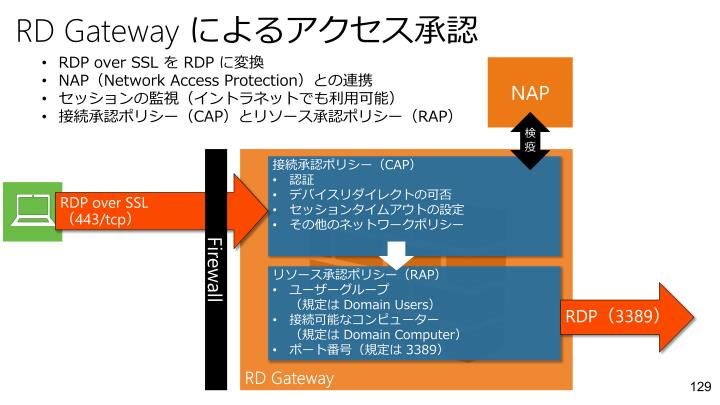 RD Gateway
