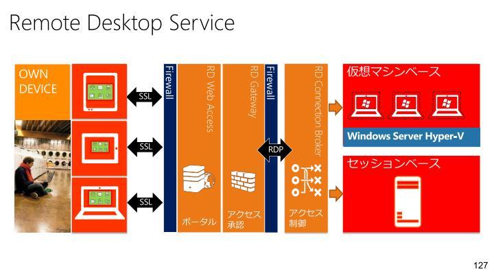 Remote Desktop Service