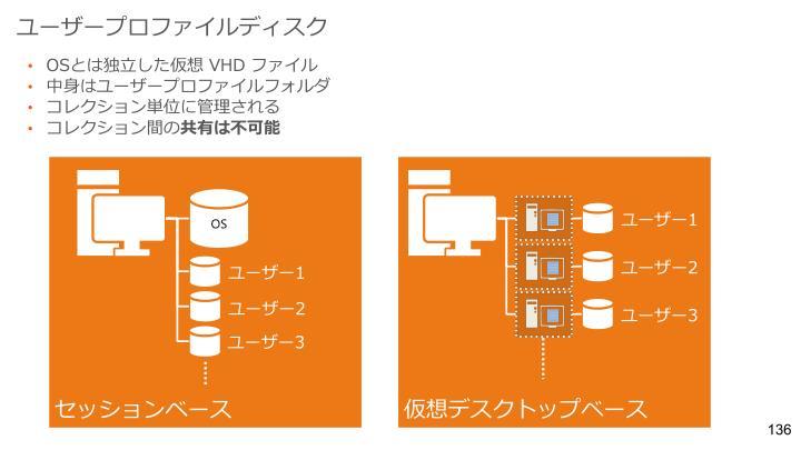 ユーザープロファイルディスク