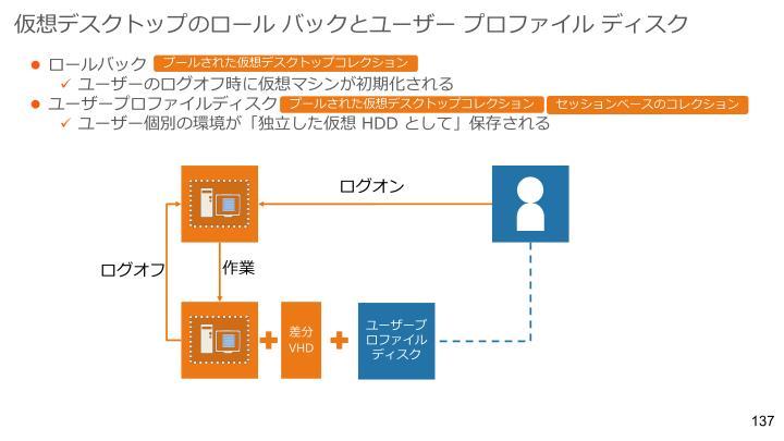 仮想デスクトップのロール バックとユーザー プロファイル ディスク