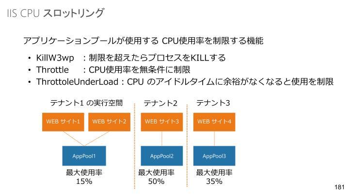 IIS CPU