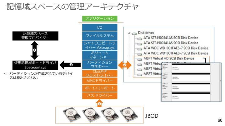 記憶域スペースの管理アーキテクチャ