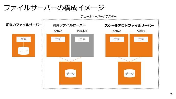 ファイルサーバーの構成イメージ