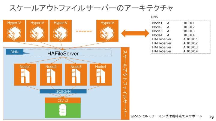 スケールアウトファイルサーバーのアーキテクチャ