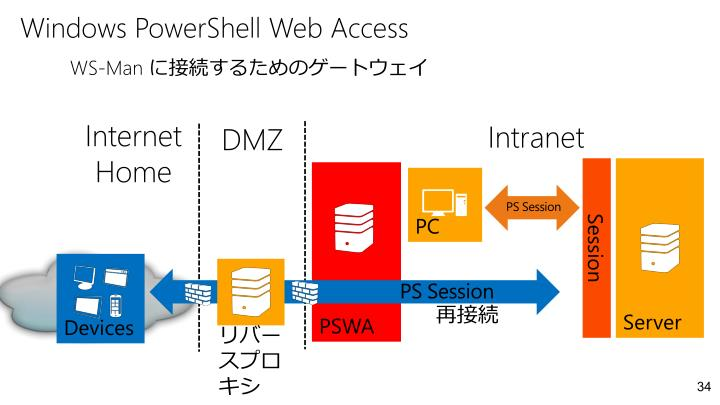 Windows PowerShell Web Access