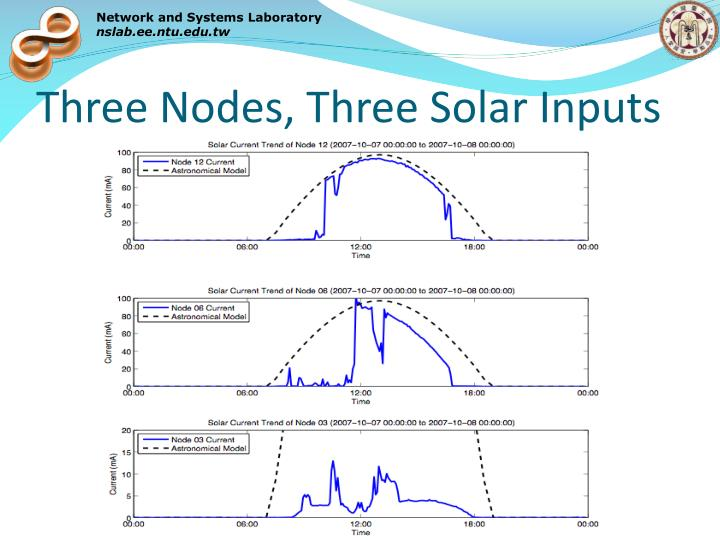 Three Nodes, Three Solar Inputs