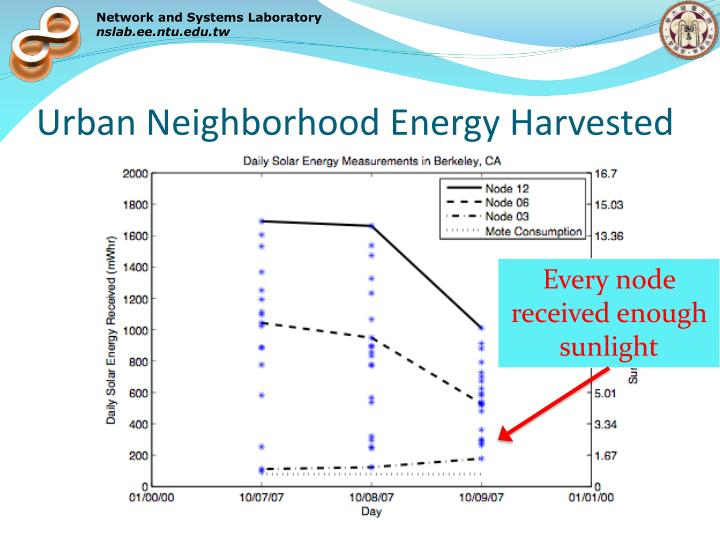 Urban Neighborhood Energy Harvested