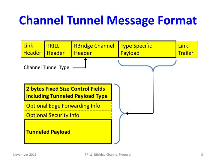 Channel Tunnel Message Format