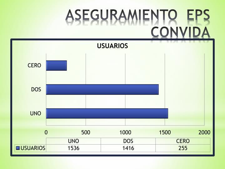 ASEGURAMIENTO  EPS CONVIDA