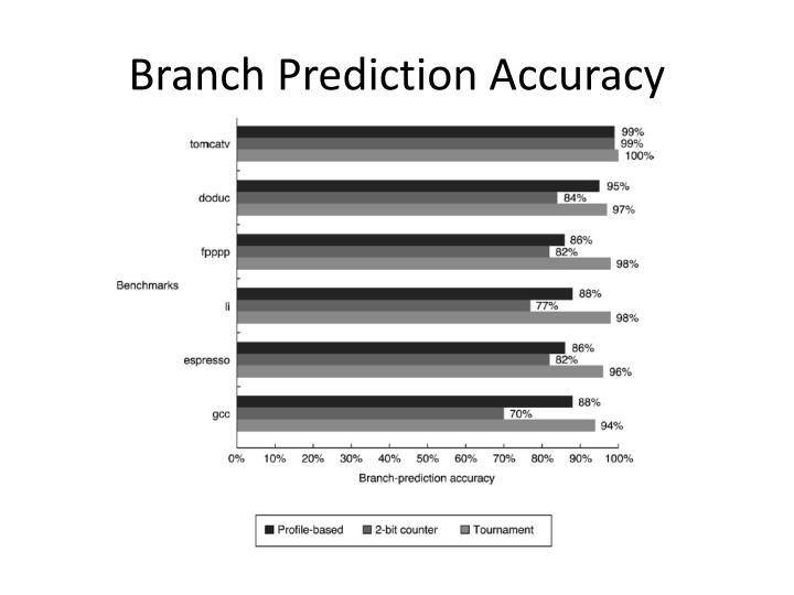 Branch Prediction Accuracy