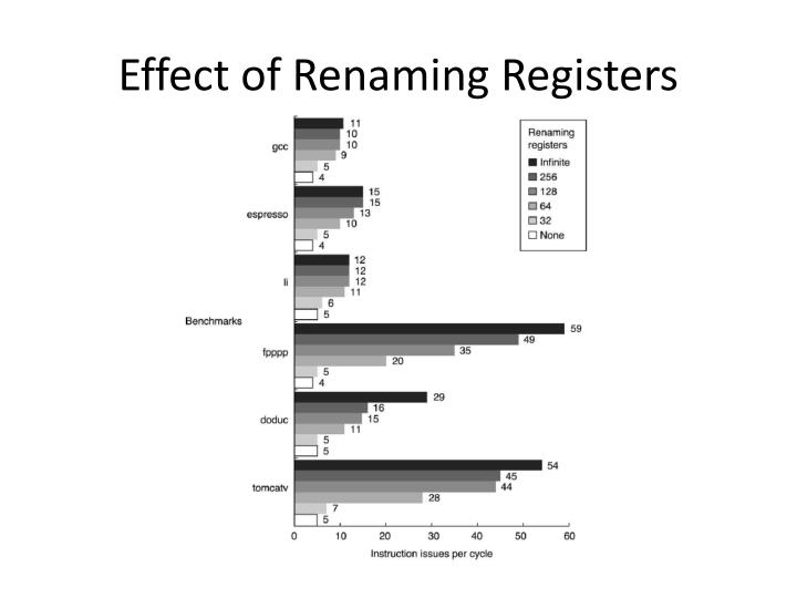 Effect of Renaming Registers