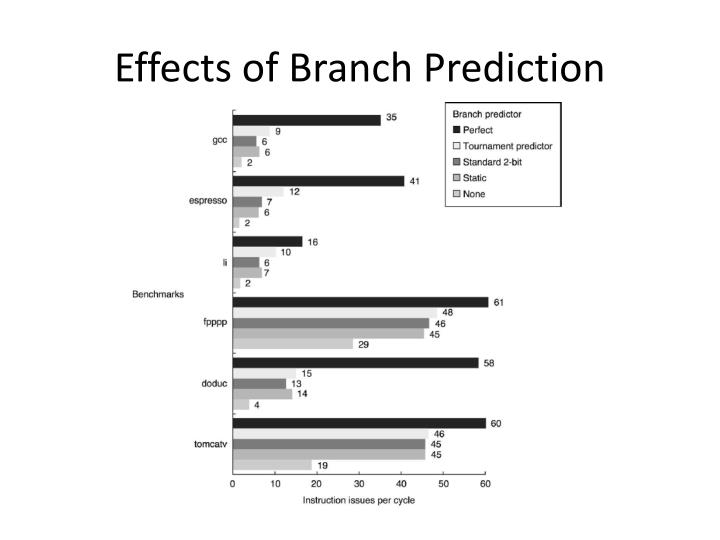 Effects of Branch Prediction