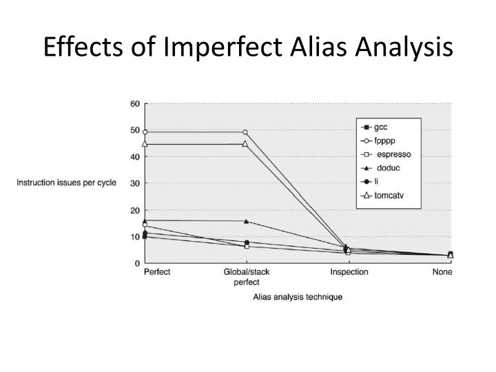Effects of Imperfect Alias Analysis