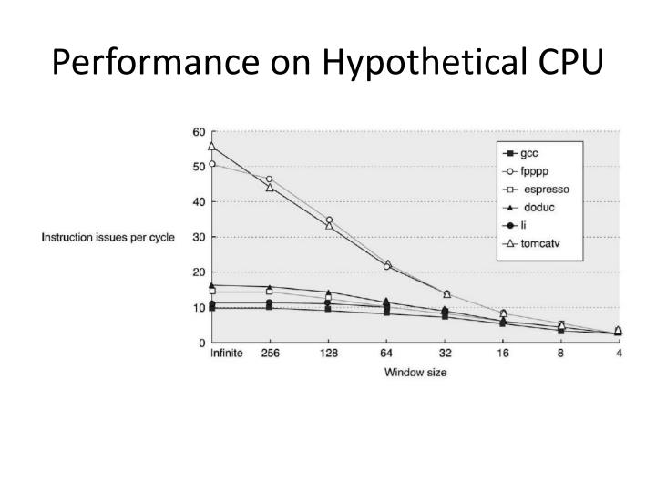 Performance on Hypothetical CPU