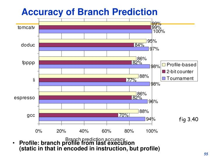 Accuracy of Branch Prediction