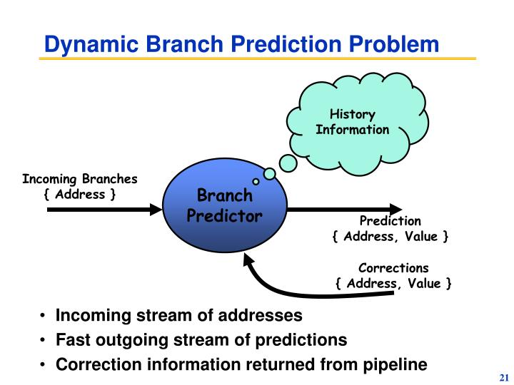 Dynamic Branch Prediction Problem