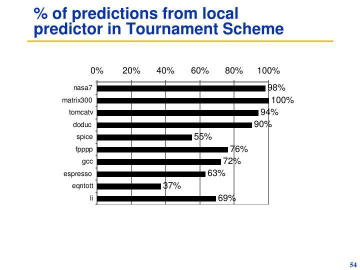 % of predictions from local predictor in Tournament Scheme