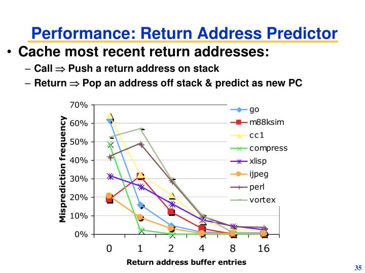 Performance: Return Address Predictor