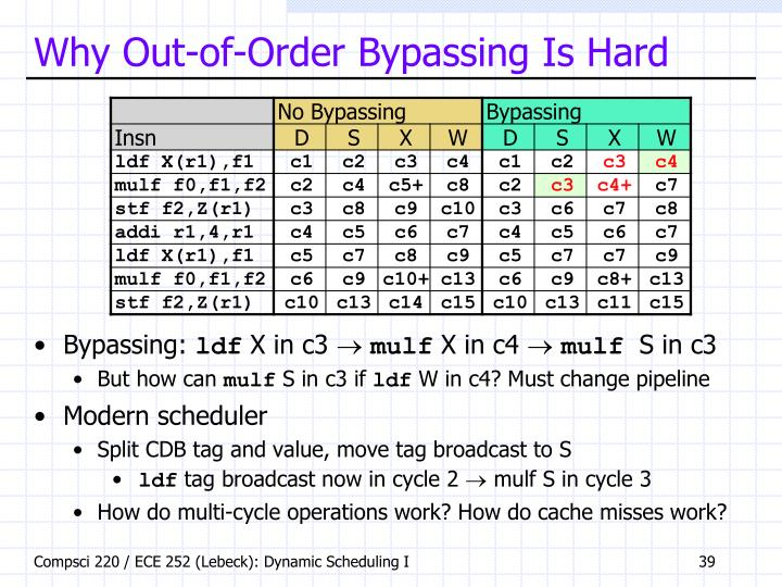Why Out-of-Order Bypassing Is Hard