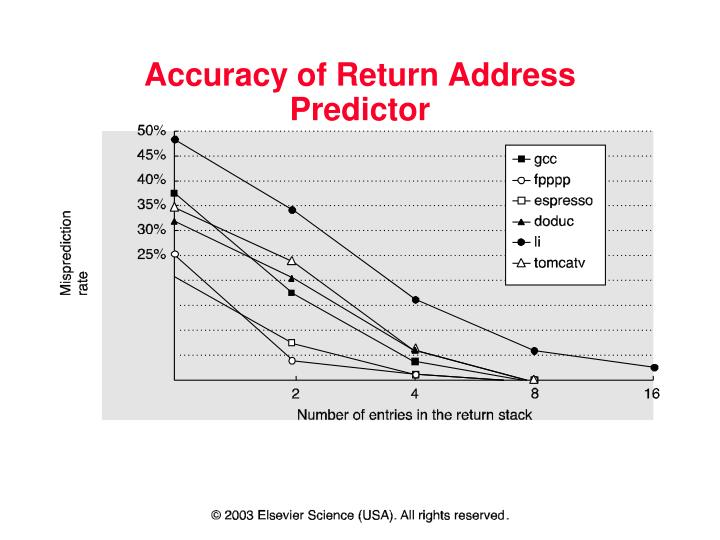 Accuracy of Return Address Predictor