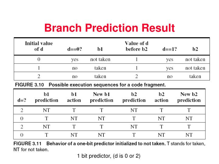 Branch Prediction Result