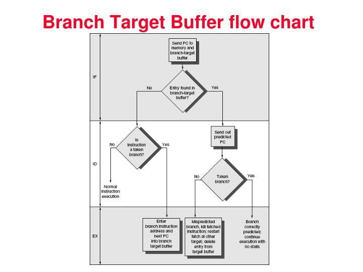 Branch Target Buffer flow chart