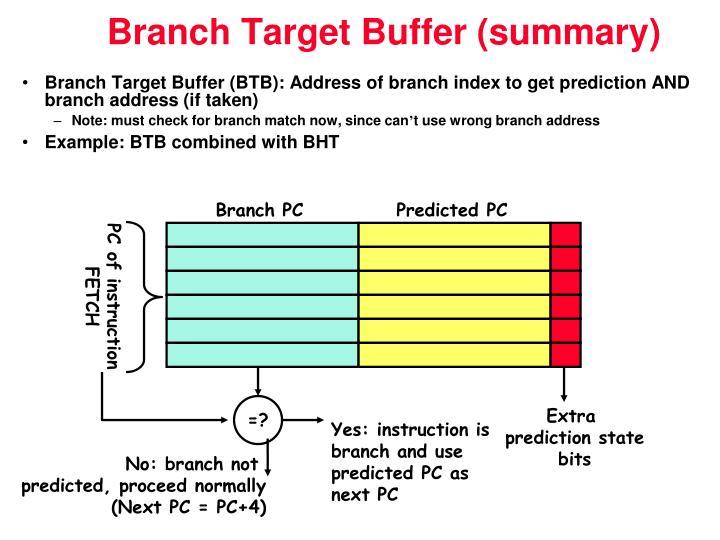 Branch PC