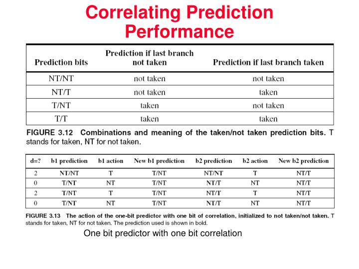 Correlating Prediction Performance