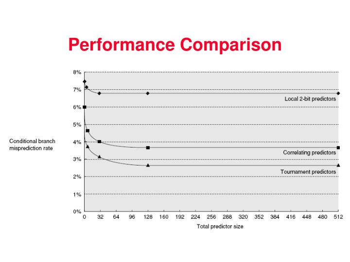 Performance Comparison