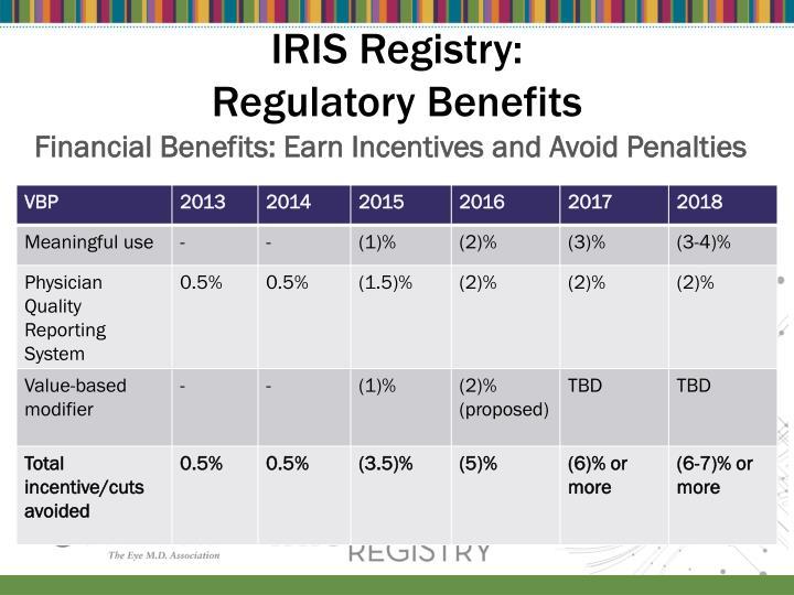 IRIS Registry:
