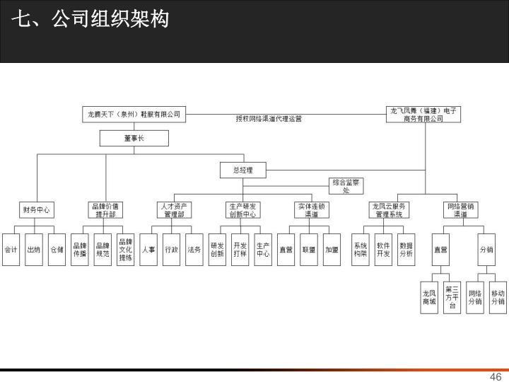 七、公司组织架构