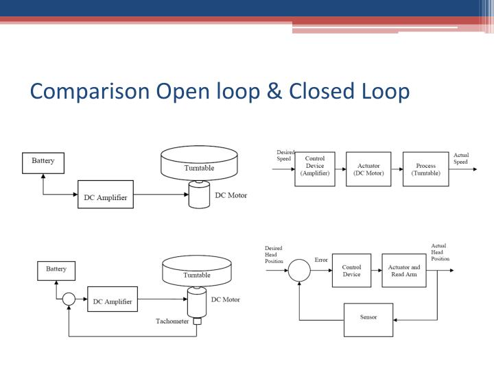 Comparison Open loop & Closed Loop