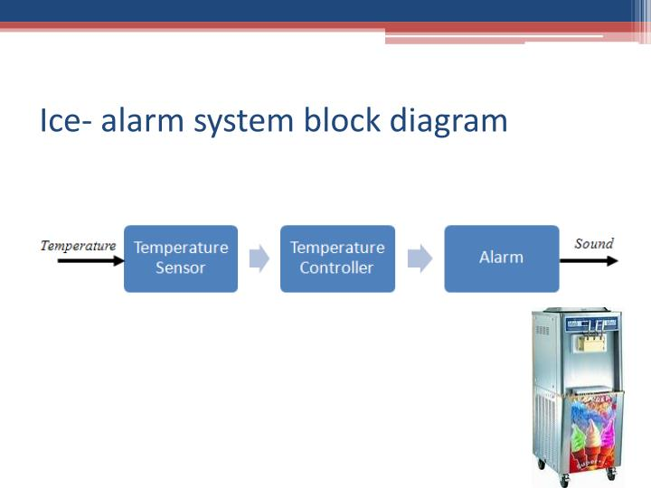 Ice- alarm system block diagram