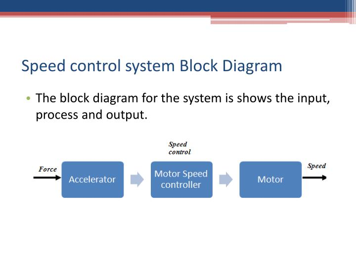 Speed control system Block Diagram