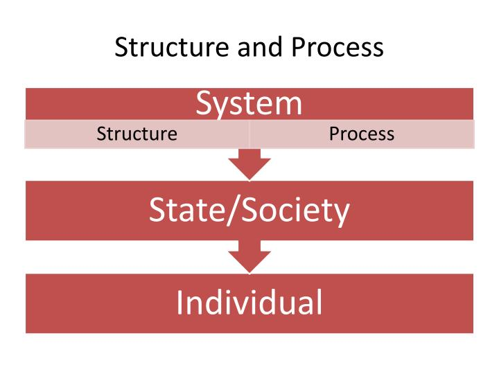 Structure and Process