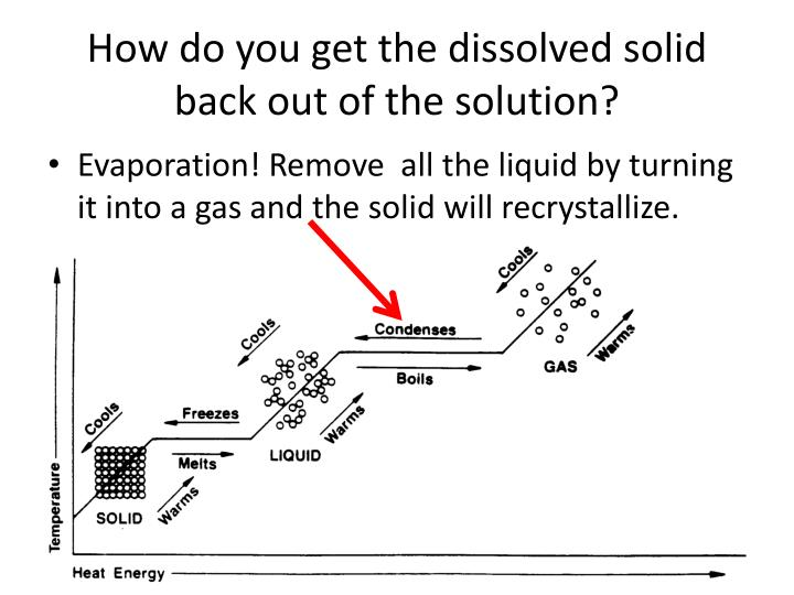 How do you get the dissolved solid back out of the solution?