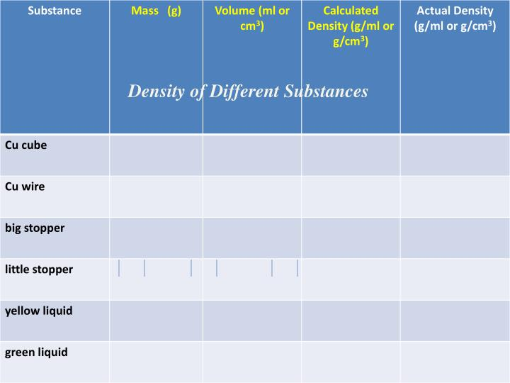 Density of Different Substances