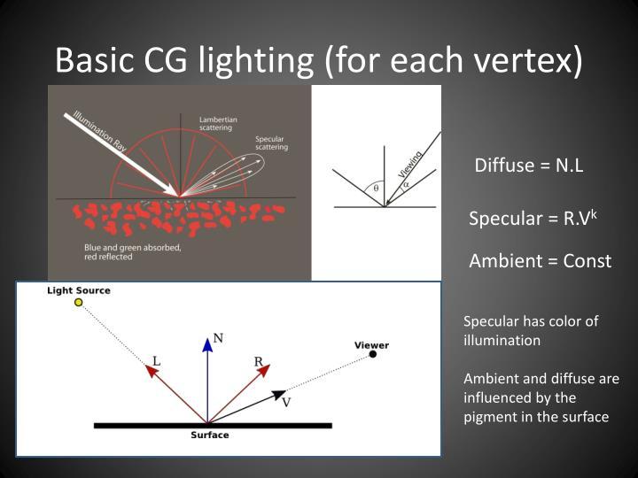 Basic CG lighting (for each vertex)