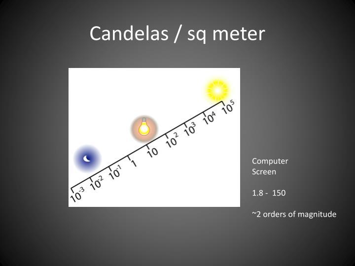 Candelas / sq meter