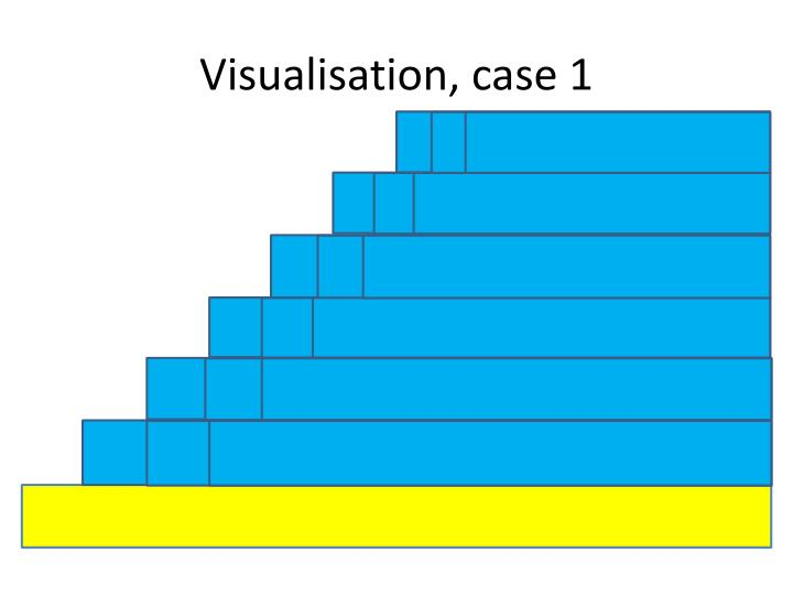 Visualisation, case 1