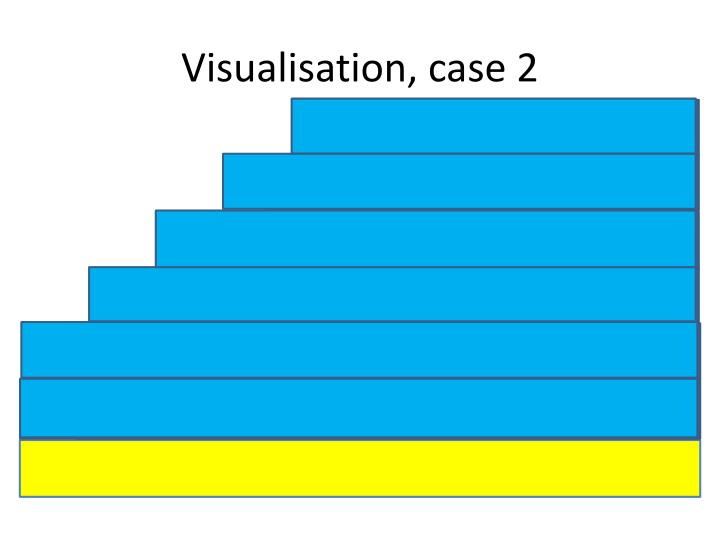 Visualisation, case 2