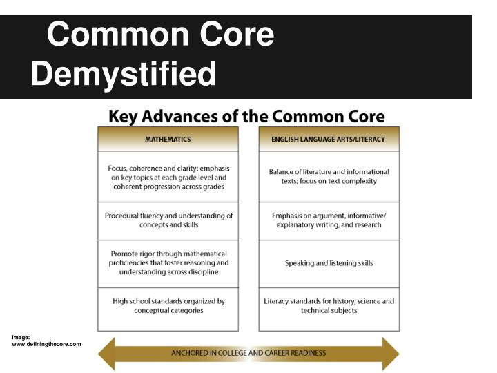 Common Core Demystified