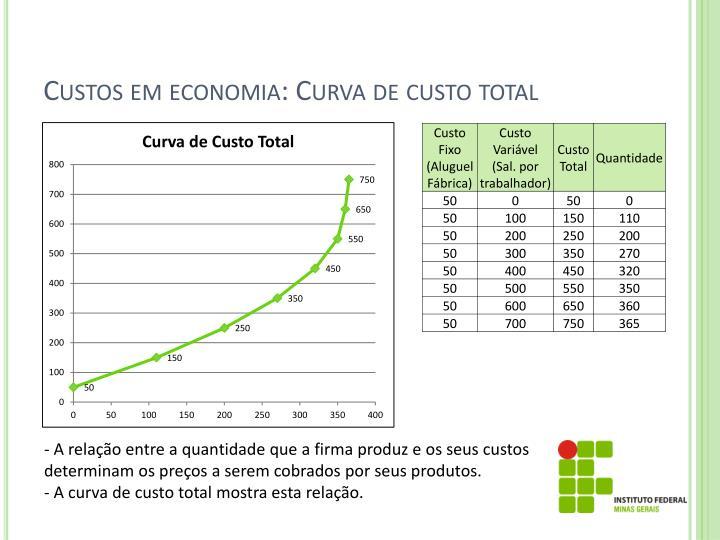 Custos em economia: Curva de custo total