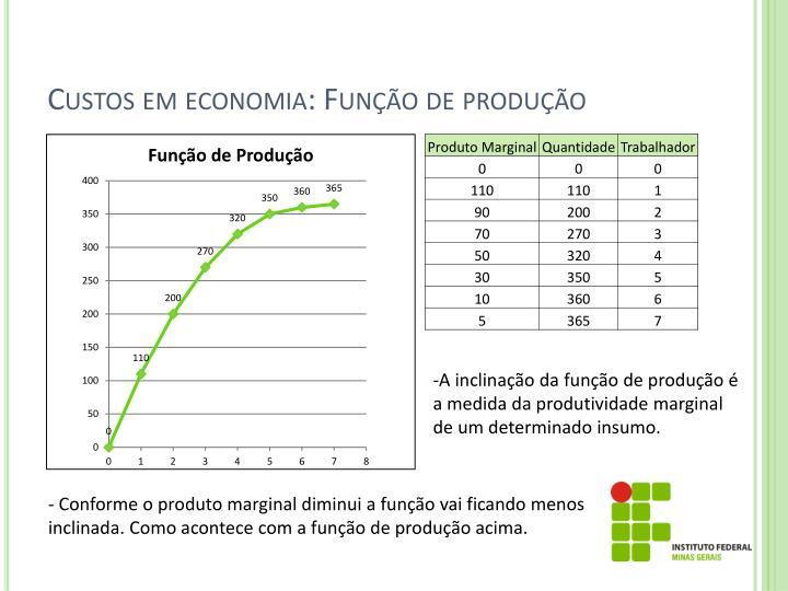 Custos em economia: Função de produção