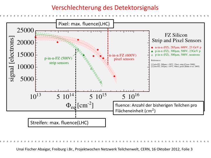 Verschlechterung des Detektorsignals