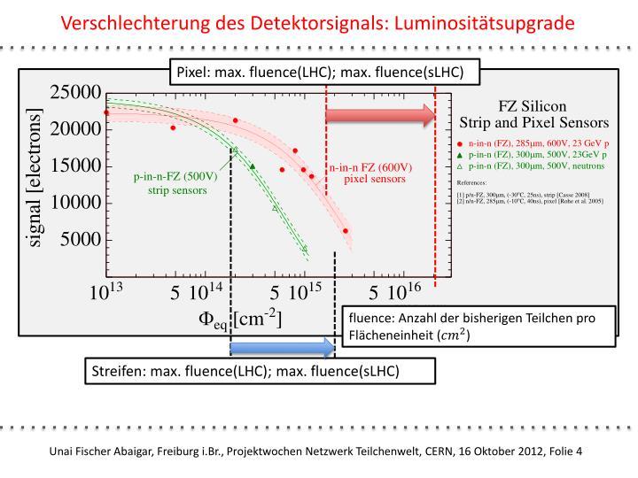 Verschlechterung des Detektorsignals: