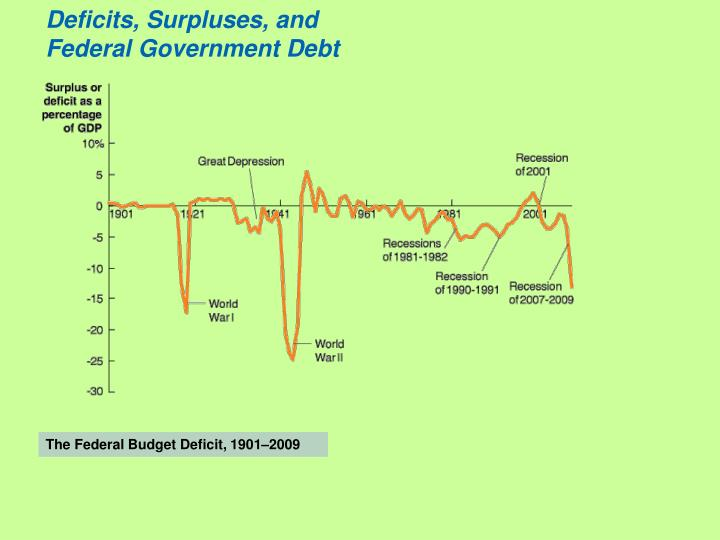 Deficits, Surpluses, and