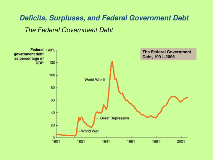 Deficits, Surpluses, and Federal Government Debt