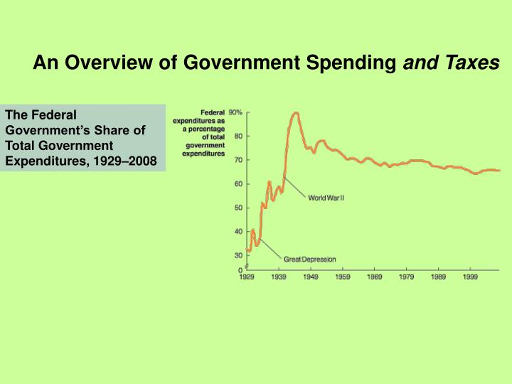 An Overview of Government Spending